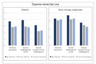 Диаграмма: оценка качества сна и метод Томатис