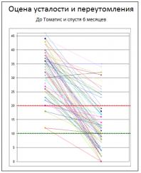 График иллюстрирует влияние метода Томатис на усталость и переутомление.