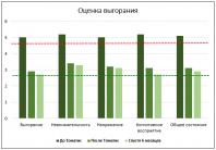 Диаграмма: оценка выгорания