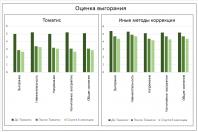 Диаграмма: оценка выгорания и метод Томатис